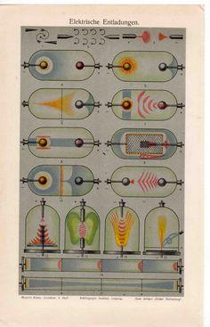 vintage science poster