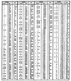 Fractional decimal conversion charts. | Mechanic's Corner ...