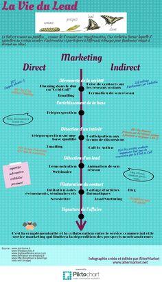 la vie du #lead Client, Marketing, Btob, Commercial