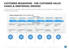 architecture thinking customer experience - Google Search