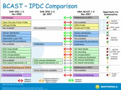 I worked with OMA BCAST MobileTV standard for some time. Here's the comparison to other standard I worked with: IPDC.