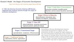 transition through five stages,from traditional society to mass ...