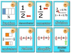 Fractions Vocabulary Cards and Word Wall This is a set of 24 fractions vocabulary cards that you can use with your students when teaching math. Teaching Fractions, Math Fractions, Teaching Math, Teaching Ideas, Math Resources, Math Activities, Fifth Grade Math, Third Grade, Math Vocabulary