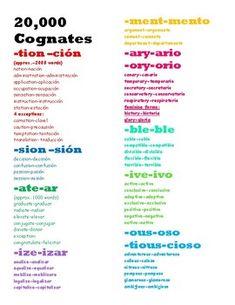 Patterns for Spanish Cognates Spanish English, Spanish Words, English Words, Spanish Language, Bilingual Classroom, Spanish Classroom, Spanish Cognates, Alphabet Writing, I School
