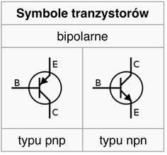 W tranzystorach bipolarnych prąd przepływa przez złącza półprzewodnika o różnym typie przewodnictwa. Zbudowany jest z trzech warstw półprzewodnika o typie przewodnictwa odpowiednio npn lub pnp. Charakteryzuje się tym, że niewielki prąd płynący pomiędzy dwiema jego elektrodami steruje większym prądem płynącym między innymi elektrodami.