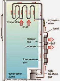 Mechanical Engineering related topics: HOW DOES YOUR REFRIGERATOR WORKS......??????