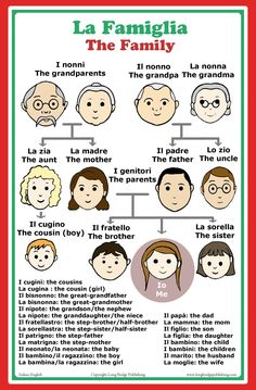 Amazon.com : Italian Language School Poster: Italian words about family members with English translation - classroom chart : Other Products : Office Products