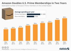 #Amazon Doubles U.S. Prime Memberships in Two Years: