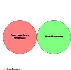 Funny Math Venn Diagrams
