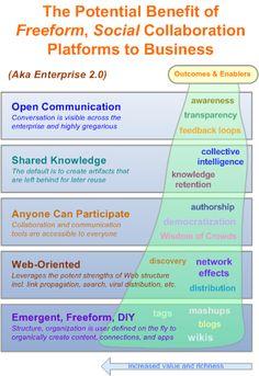 Enterprise 2.0 as a corporate culture catalyst