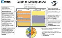 Guide to Making an A3