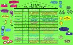 Το σπιτάκι των σημείων στίξης! Grammar, Periodic Table, Map, School, Greek, Periotic Table, Maps, Peta