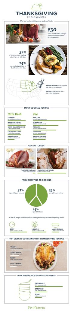 From traditional to gluten-free, a sneak peek into how America will chow down on turkey day. Ham Glaze, People Eating, Thanksgiving Menu, Vegan Gluten Free, Side Dishes, Vegan Recipes, Turkey, Thankful, America
