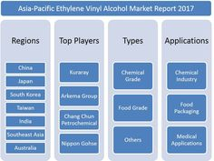 In this report, the Asia-Pacific Ethylene Vinyl Alcohol market is valued at USD XX million in 2016 and is expected to reach USD XX million by the end of 2022, growing at a CAGR of XX% between 2016 and 2022.Click Here- http://bit.ly/2vnTGGA