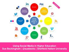 Using Social Media in Higher Education