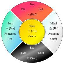 Wuxing (cosmologie) — Wikipédia