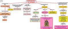 Mappa concettuale relativa al congresso di Vienna