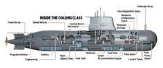 Submarine Dossier