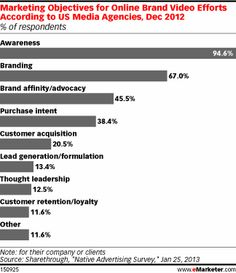 Advertisers Deploy, Optimize Video Content - eMarketer