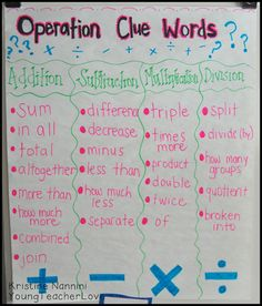Math operation clue words! Very helpful with word problems.