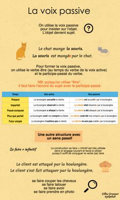 French Learning Videos Boutiques How To Learn French Design Studios Product French Expressions, French Language Lessons, French Language Learning, French Lessons, German Language, Spanish Lessons, Japanese Language, Spanish Language, French Verbs