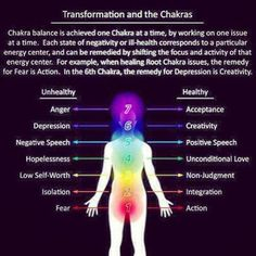 Positive and negative states and emotions associated with each chakra