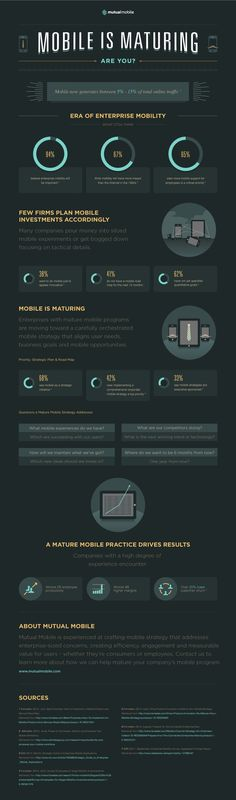 Mobile Is Maturing [Infographic]  #mobilemarketing
