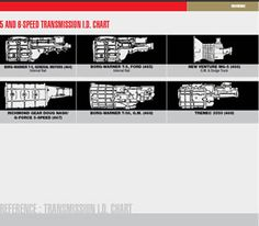 http:wwwhurstshiftersstickdiagramsshifterassemblydiagramstransmissionidcharts