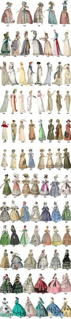 Fashion from 1784-1970