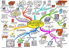 How I must sort my office out!!! Workspace Organization mind map-- This combines two favorite hobbies:  organizing my craft room & drawing mind maps :-)