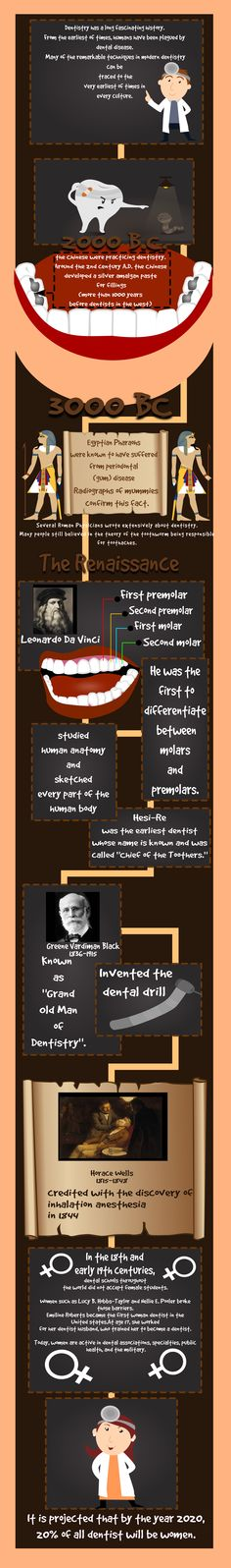 This InfoGraphic clearly explains the history of dentistry. Dentistry has evolved a lot over the last 5,000 years, and our goal was to lay out the most impactful advances in dentistry. For the average person, this infographic provides the perfect description of the history of dentistry over the last few thousand years. From the Chinese to the Egyptians to the modern dentists we have now, there is a clear path of innovation. View the infographic at…