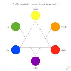 Double triangle des couleurs secondaires