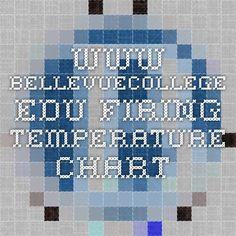www.bellevuecollege.edu Firing Temperature Chart