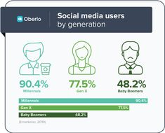 10 Social Media Statistics You Need to Know in 2020 [Infographic]