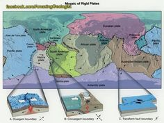 Tectonic plates map with boundary types (divergent, convergent-subduction, transform) Teaching Science, Science Activities, Science Education, Earth And Space Science, Science Nature, North American Plate, Indian Plate, Sixth Grade Science, World History Lessons