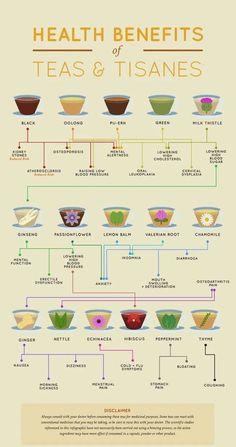 Matcha Benefits, Lemon Benefits, Coconut Health Benefits, Benefits Of Green Tea, Herbal Tea Benefits, Health Benefits Of Tea, Valerian Root Benefits, Best Teas For Health, Milk Thistle Benefits