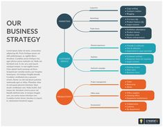 Ideas Business Organization Chart Management Student For 2019 Strategy Meeting, Strategy Map, Mind Map Template, Business Plan Template, Business Management, Business Planning, Strategic Planning Process, Strategic Planning Template, Business Model