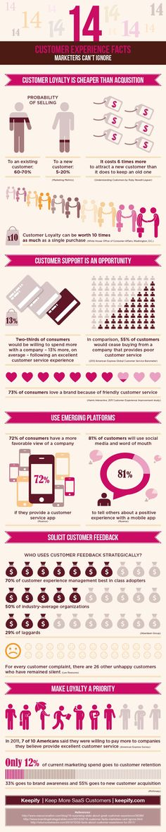 What Are 14 Consumer Experience Facts That Marketers Cannot Ignore? #infographic
