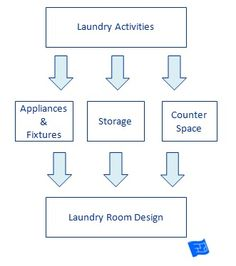 How To Design A Laundry Room Follow This Process Click Through The Website
