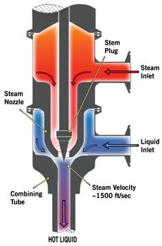 Direct Steam Injection For White Water Heating