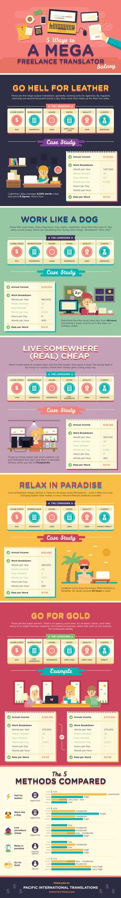 5 Ways to a Mega Freelance Translator Salary #Infographic #Freelance