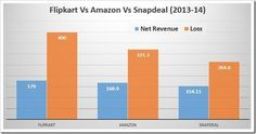 Why is Flipkart making losses in spite of growth in revenues? - Quora