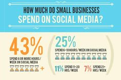 included in BEST marketing infographics of How Much Time, Money Do Small Businesses Spend on Social? Have I pinned this one before? Social Business, Business Marketing, Internet Marketing, Social Media Marketing, Digital Marketing, Content Marketing, Email Marketing, Service Marketing, Marketing Guru