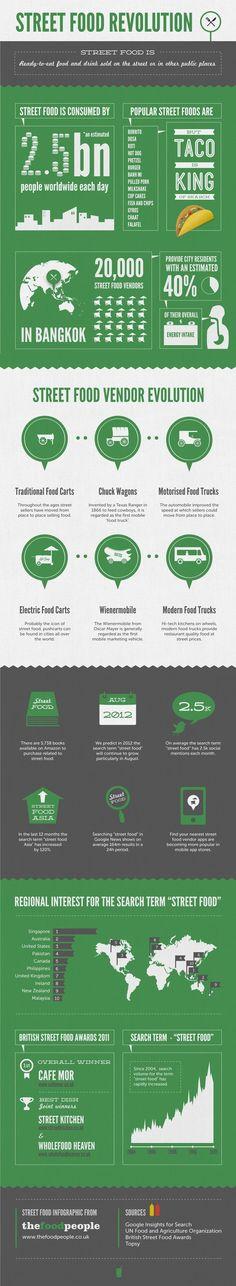 Interesting street food facts
