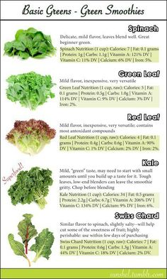 Basic Greens for Green Smoothies