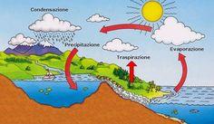 Risultati immagini per ciclo dell'acqua