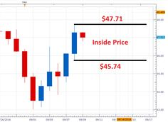 WTI Crude Oil Price Forecast: Prepare for Next Weeks Breakout Now