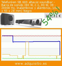 Telefunken SB 600 altavoz soundbar - Barra de sonido (80 W, 2.1, 80 W, 38 - 20000 Hz, Inalámbrico y alámbrico, 1000 x 93 x 28 mm) Negro (Electrónica). Baja 54%! Precio actual 188,31 €, el precio anterior fue de 407,00 €. https://www.adquisitio.es/telefunken/sb-600-altavoz-soundbar