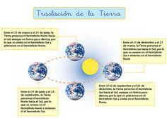 Movimientos de la Tierra y sus consecuencias: rotación y traslación