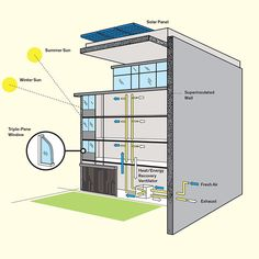 How Passive Houses Work... Passive Houses are built according to a rigorous series of design principles that promote efficiency. The basic building block of a certified Passive House is a virtually airtight, superinsulated envelope that prevents the infiltration of outside air and the loss of conditioned air. ... #Ecology #Energy #Solar #Wind